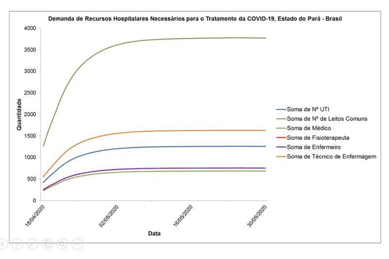 Estimativas de dimensionamento hospitalar