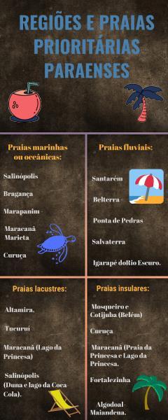 Dados: Setur Pará