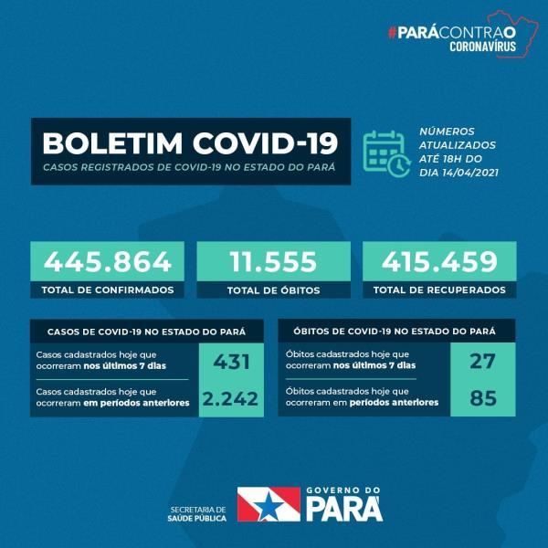 Boletim Covid-PA atualizado às 18 de quarta-feira (14)
